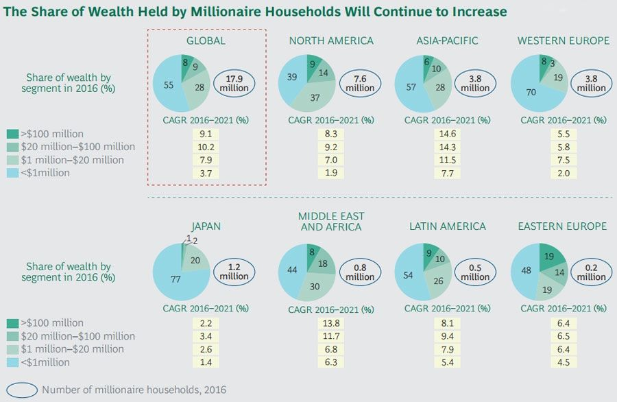 The Share of Wealth Held by Millionaire Households Will Continue to Increase