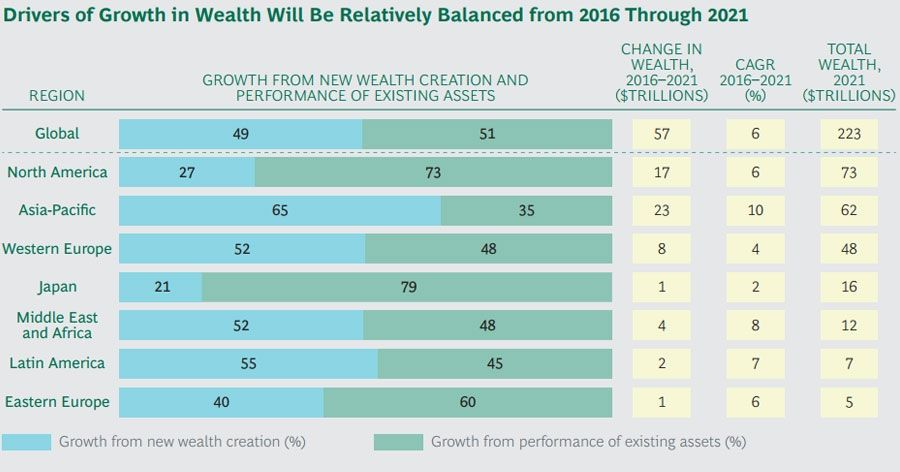 Drivers of Growth in Wealth Will Be Relatively Balanced from 2016 Through 2021