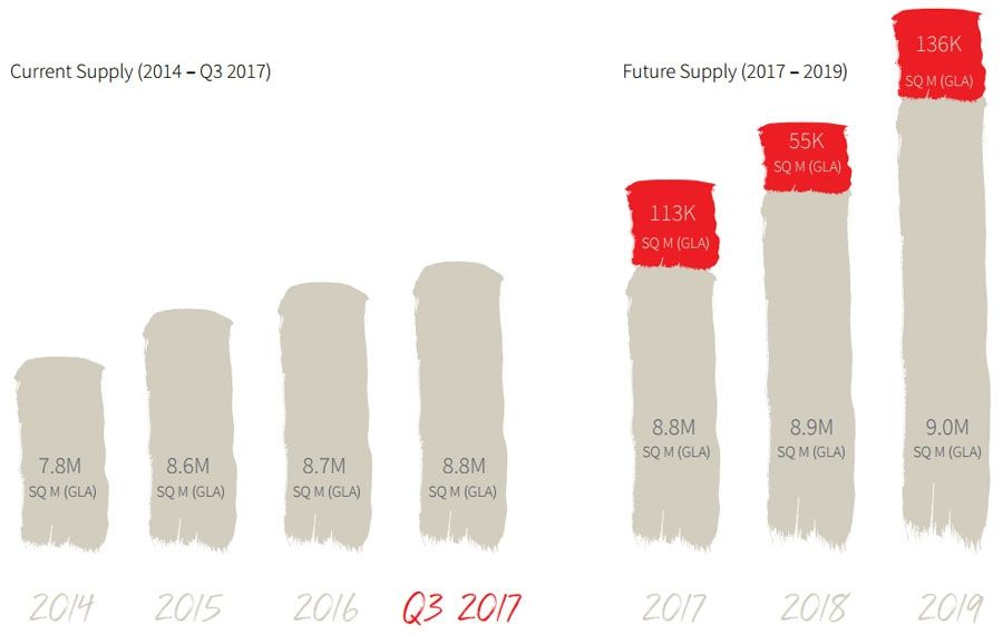 Current Supply (2014 – Q3 2017)/ Future Supply (2017 – 2019)
