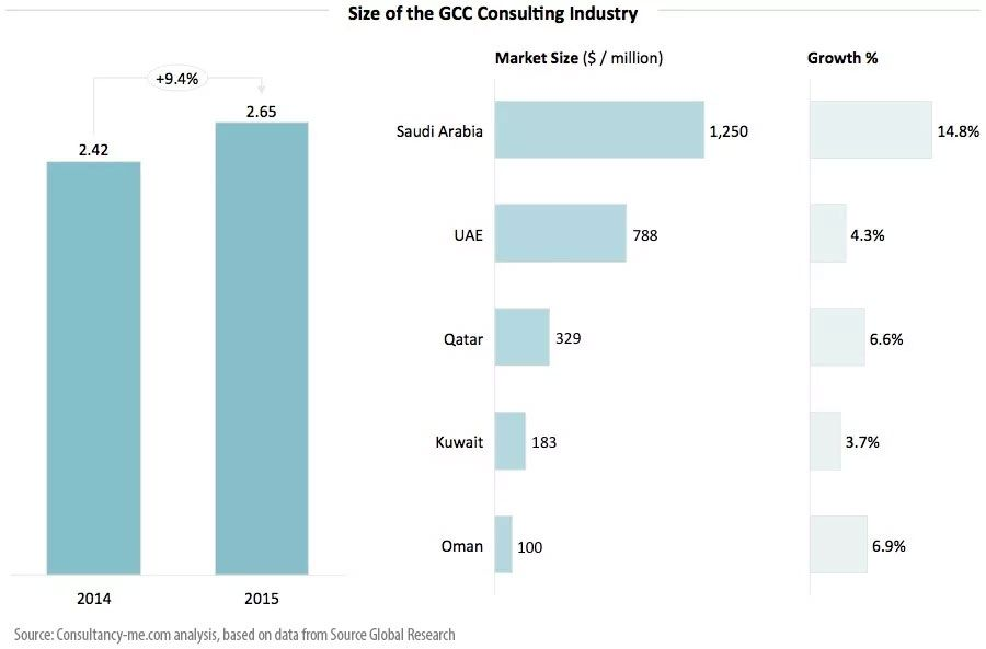 Size of the GCC consulting industry
