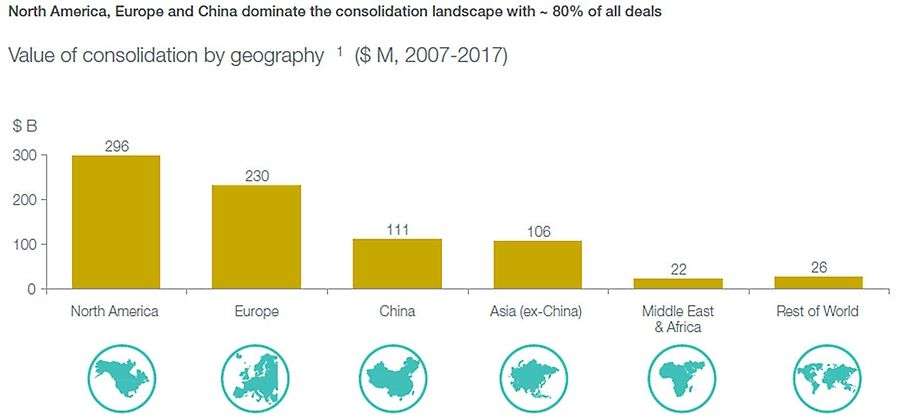 Value of consolidation by geography