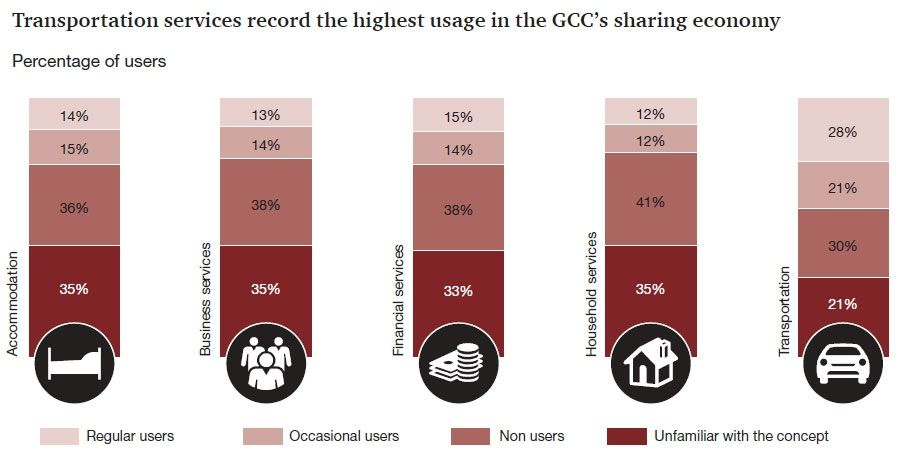 Sharing economy of GCC