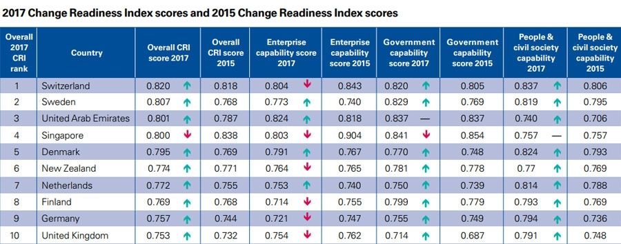 2017 Change Readiness Index scores and 2015 Change Readiness Index scores
