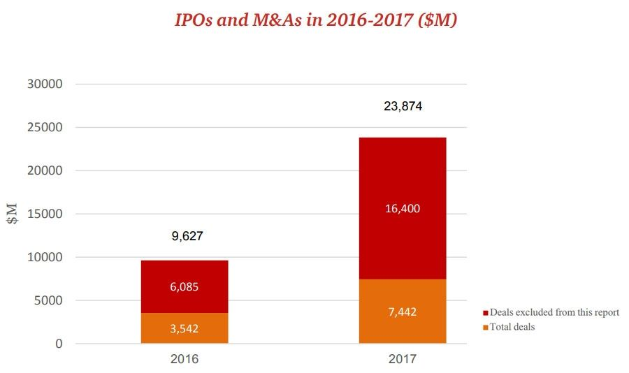 IPO in Israel Technology sector