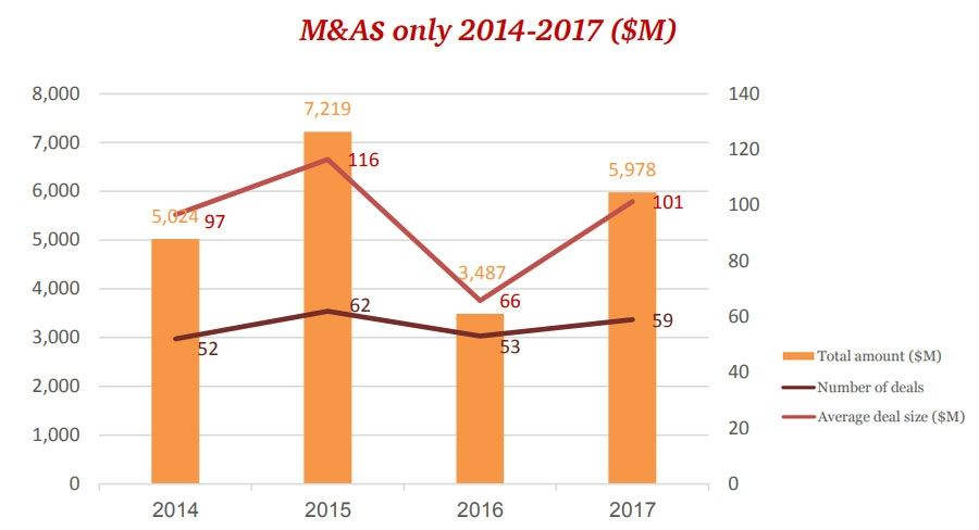 M&A in Israel Technology sector