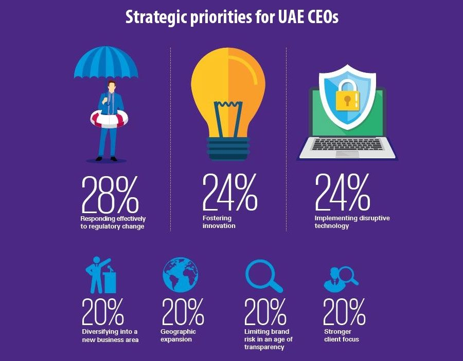 Strategic priorities for UAE CEOs