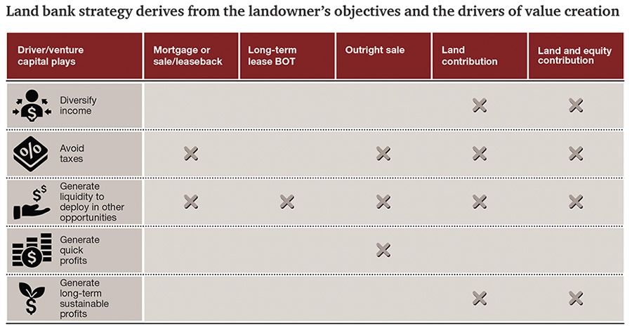 Land bank strategy derives from the landowners objectives and the drivers of value creation