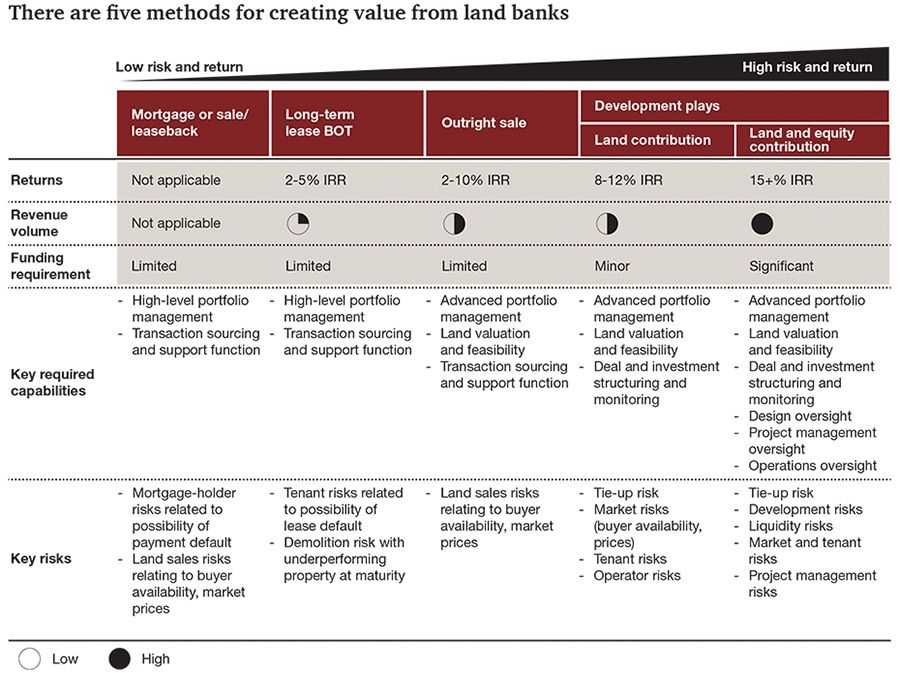 There are five methods for creating value from land banks