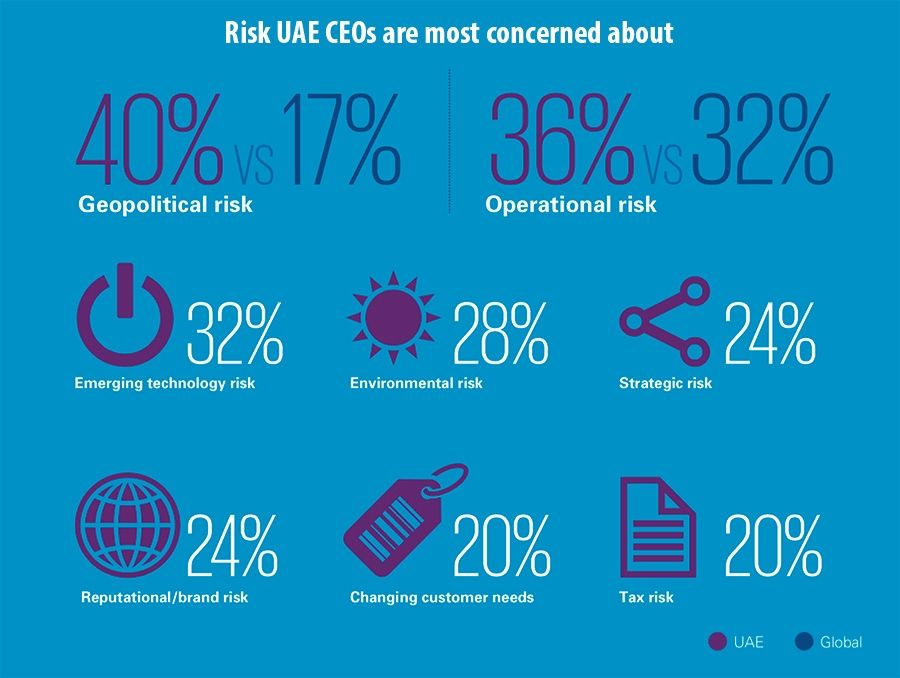 Risk UAE CEOs are most concerned about