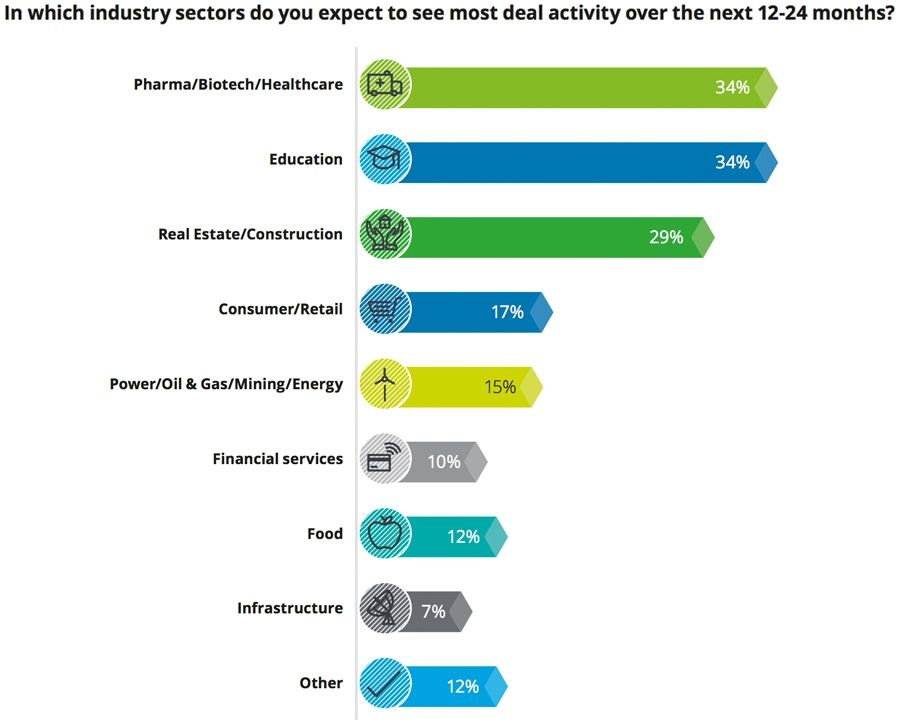 In which industry sectors do you expect to see most deal activity over the next 12-24 months