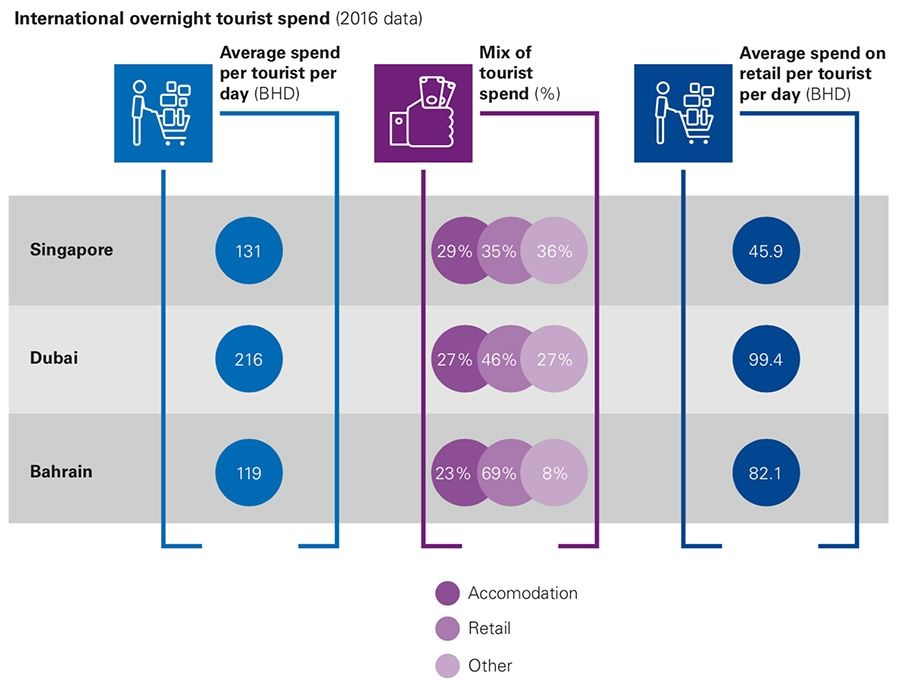 International overnight tourist spend