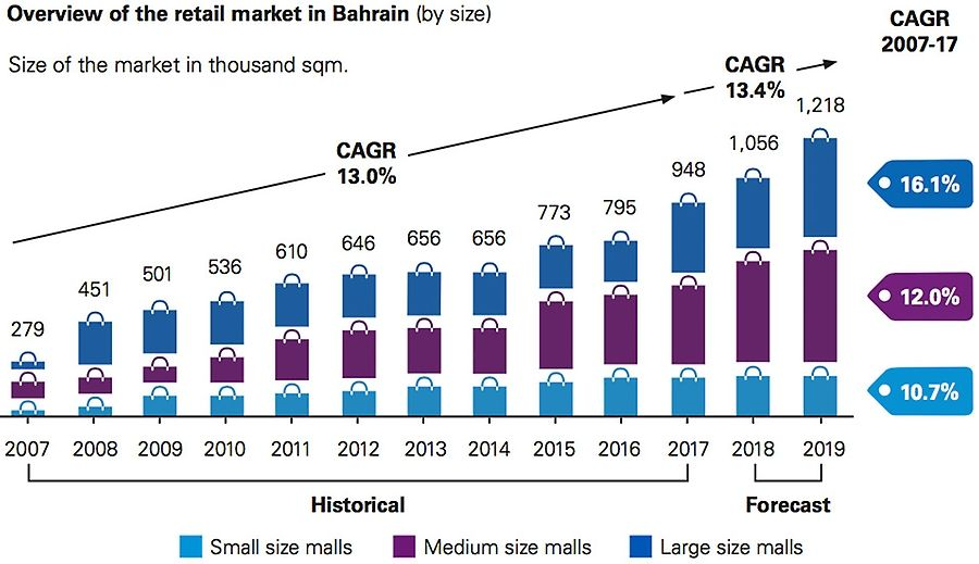 Overview of the retail market in Bahrain