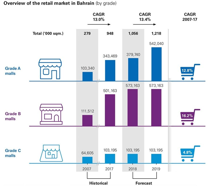 Bahrain retail sector rises to BHD 2 2 billion, but growth