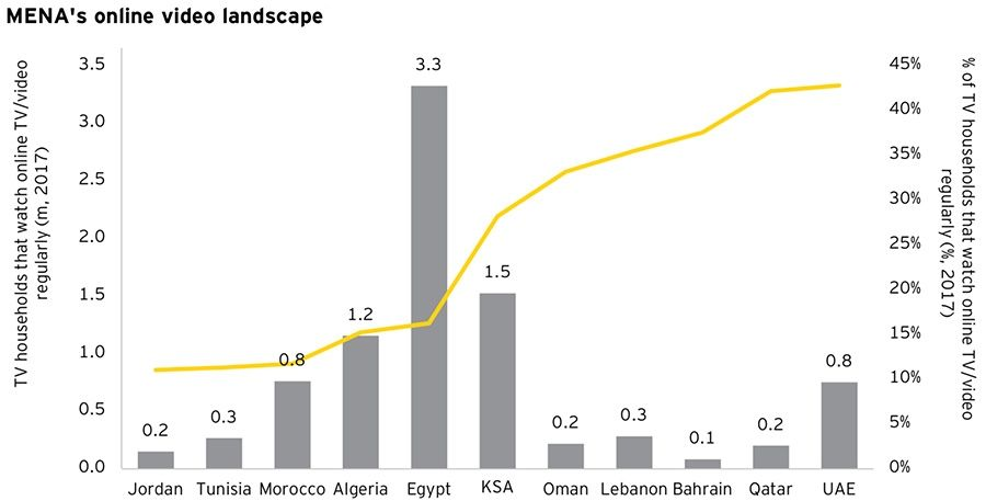 MENA's online video landscape