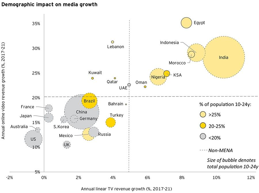 Demographic impact on media growth