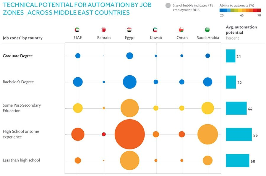 TECHNICAL POTENTIAL FOR AUTOMATION BY JOB ZONES1 ACROSS MIDDLE EAST COUNTRIES