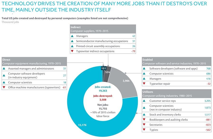 technology drives the creation of many more jobs than it destroys