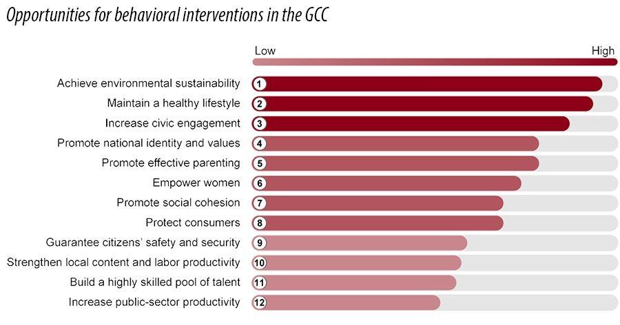 Opportunities for behavioral interventions in the GCC