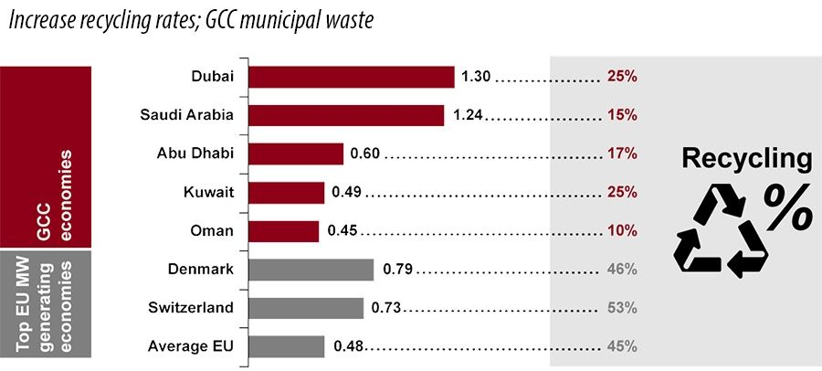 Increase recycling rates; GCC municipal waste