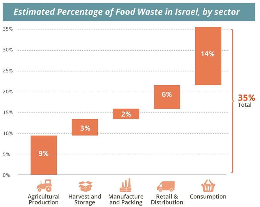 Estimated Percentage of Food Waste in Israel, by sector