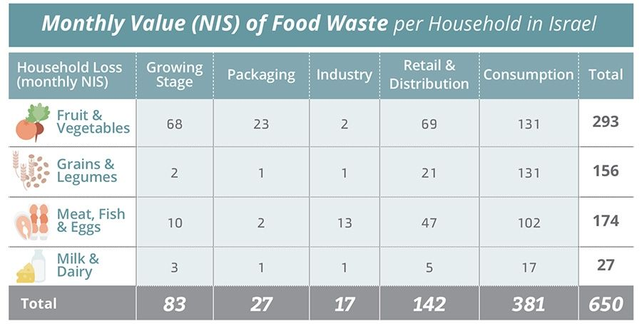 Monthly Value (NIS) of Food Waste per Household in Israel