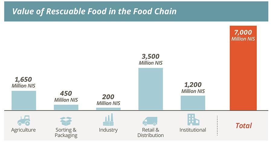 Value of Rescuable Food in the Food Chain