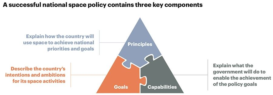 A successful national space policy contains three key components