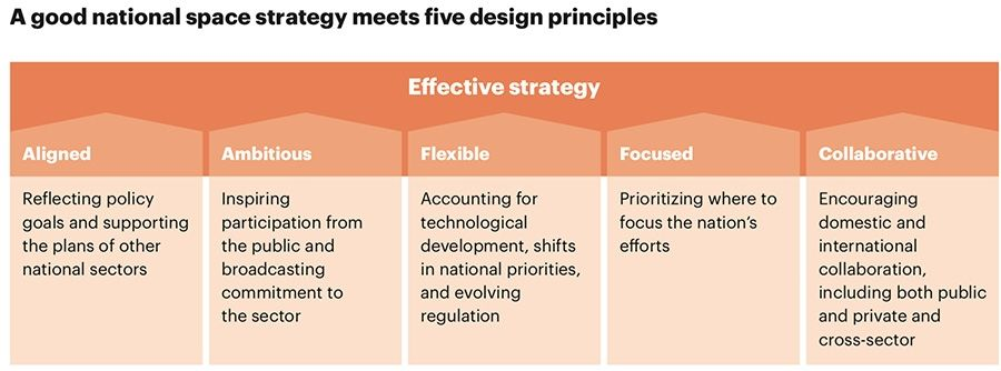 A good national space strategy meets five design principles