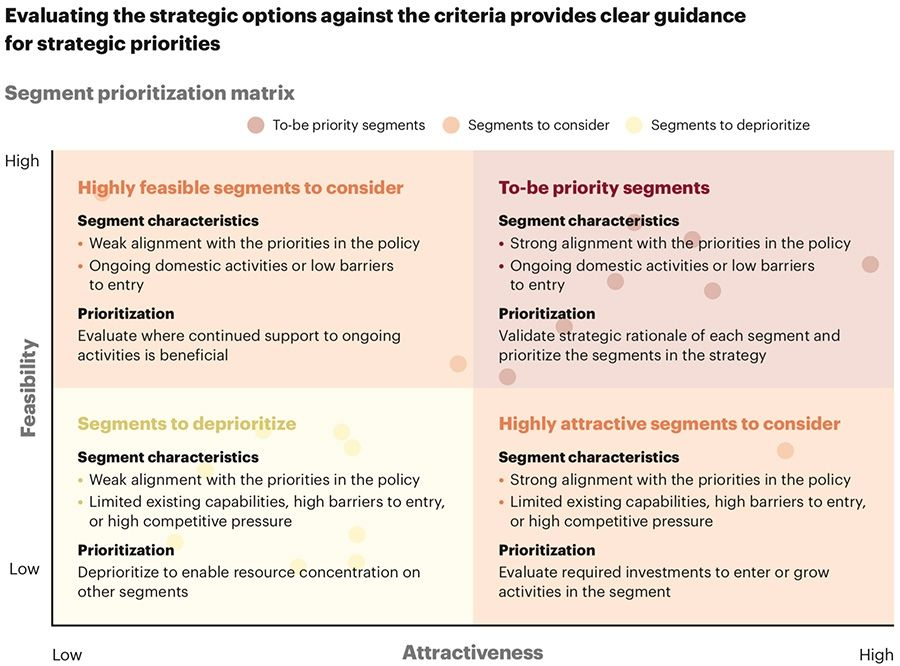 Evaluating the strategic options against the criteria