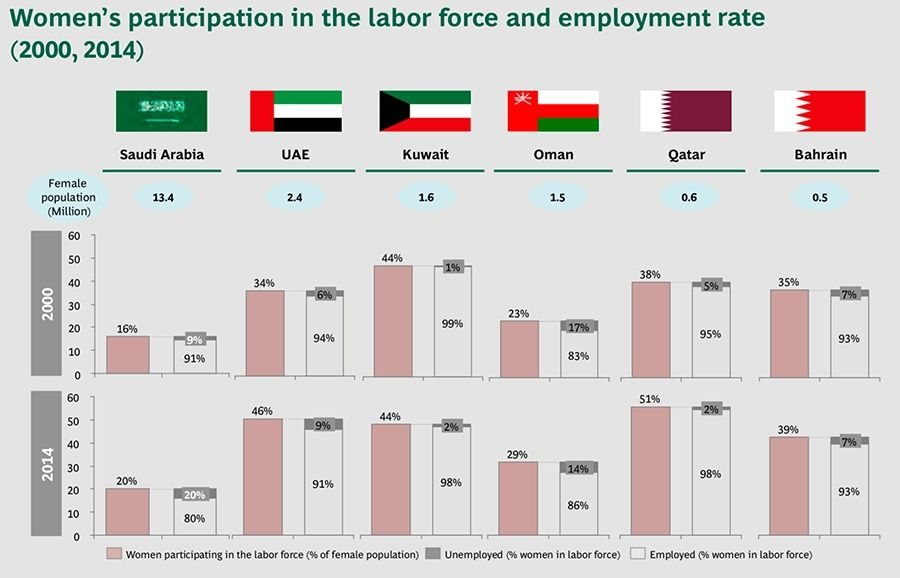 Women's Participation in the Workforce and Employment Rate