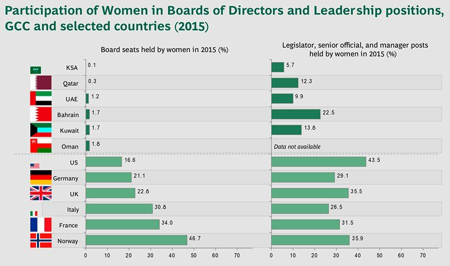Participation of Women in Boards of Directors and Leadership