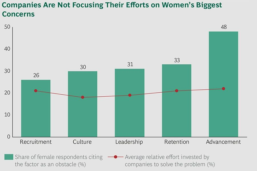 Companies are not Focusing their Efforts on Women's Biggest Concerns