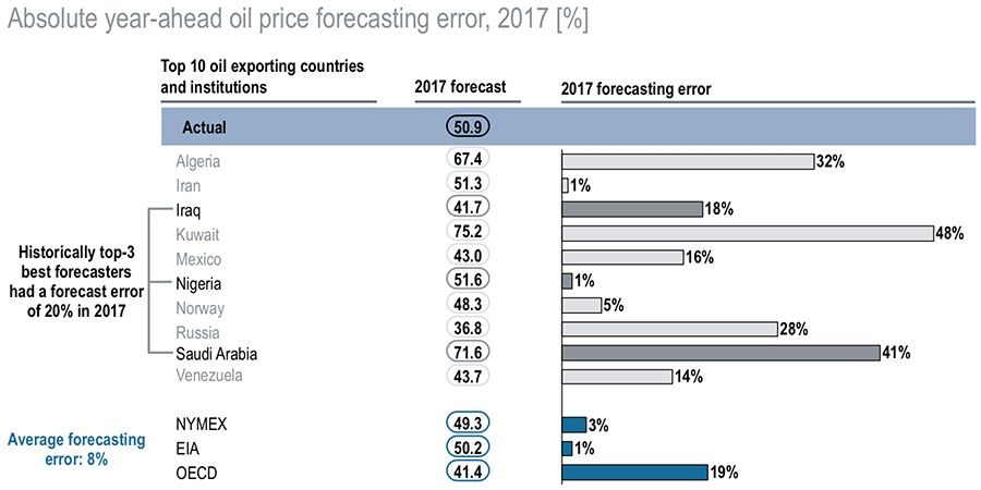 Accuracy of oil price forecasts 2017