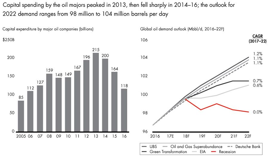 Capital spending in oil & gas against global demand outlook