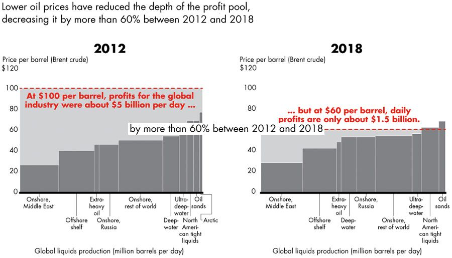 Smaller global profit pool from lower oil prices