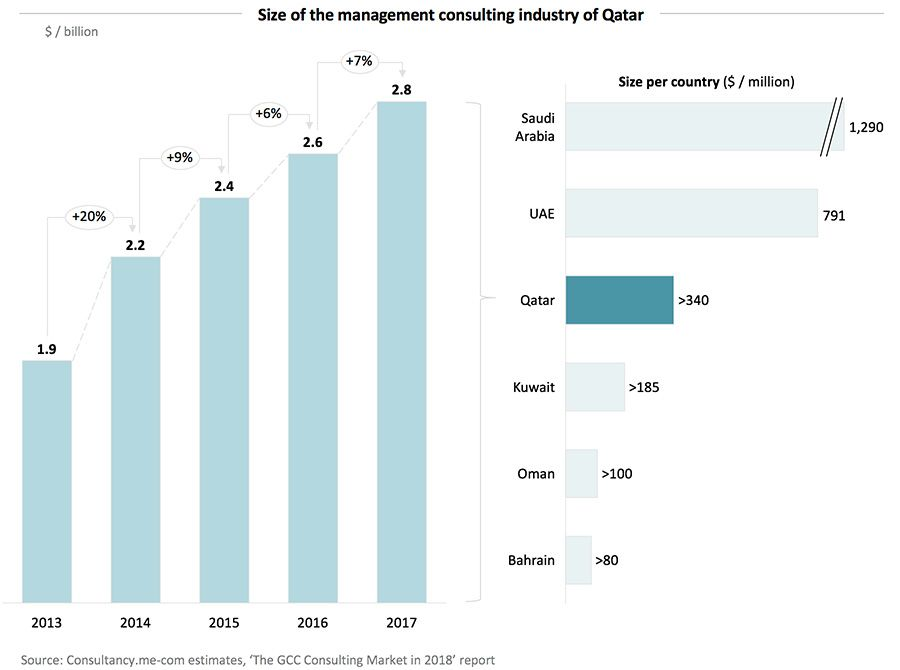 Size of the management consulting industry of Qatar