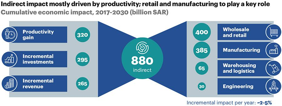 Indirect impact mostly driven by productivity; retail and manufacturing to play a key role