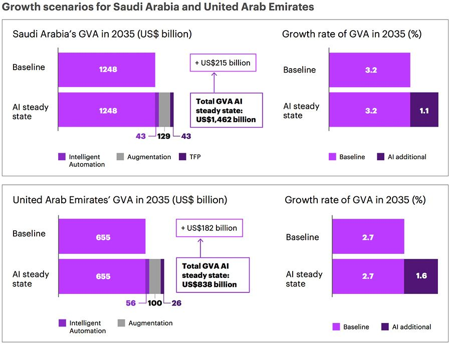 Growth scenarios for Saudi Arabia and United Arab Emirates with AI