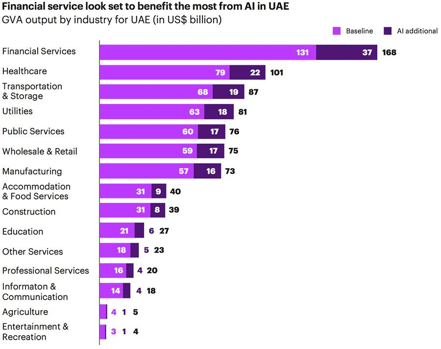 AI's impact on industries in the UAE
