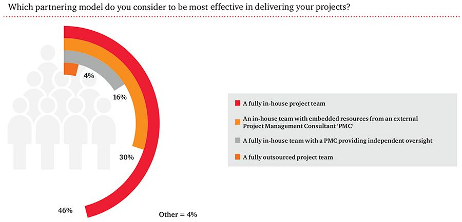 Preferred partnering model for project delivery