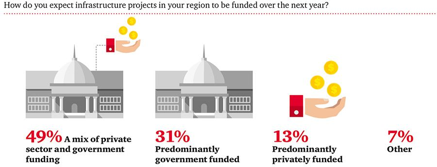How will infrastructure projects be funded over the next year?
