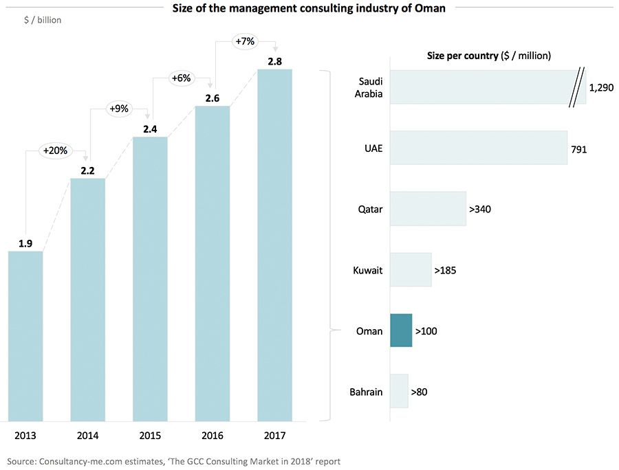 Size of the management consulting industry of Oman