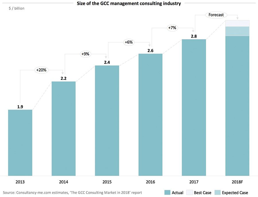 Size of the GCC management consulting industry