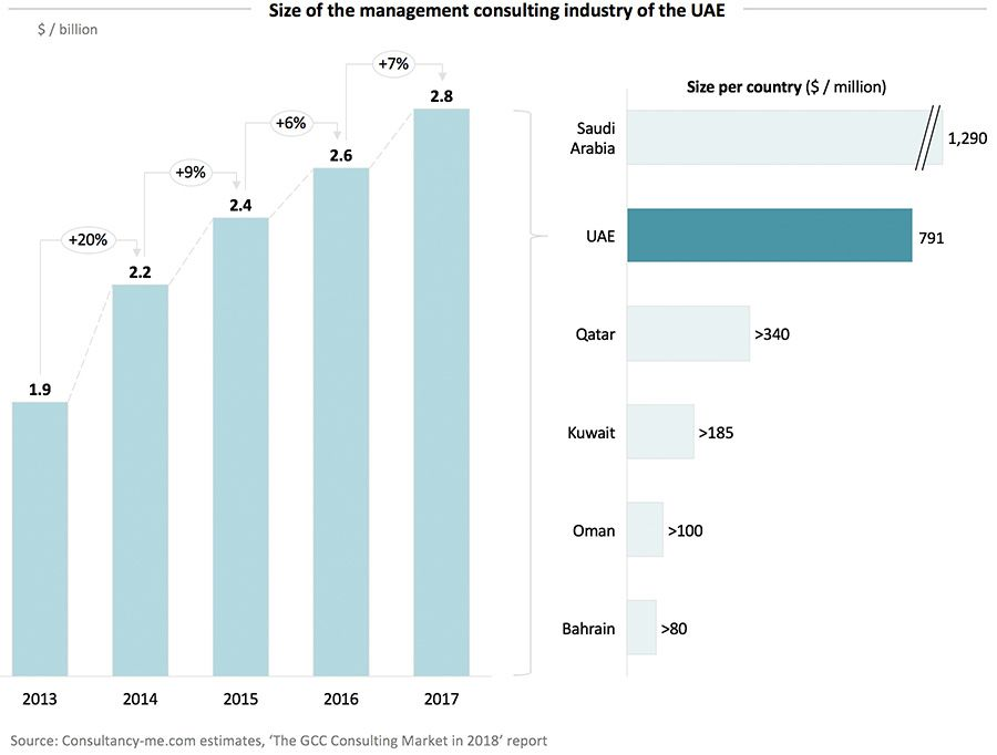 Size of the management consulting industry of the UAE