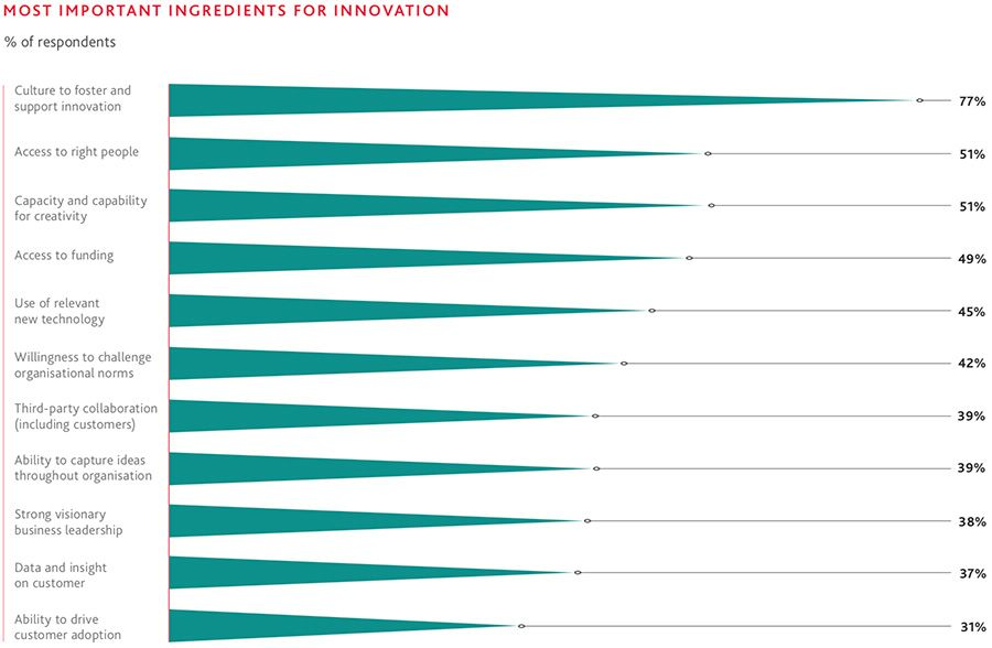 Most important ingredients for business innovation