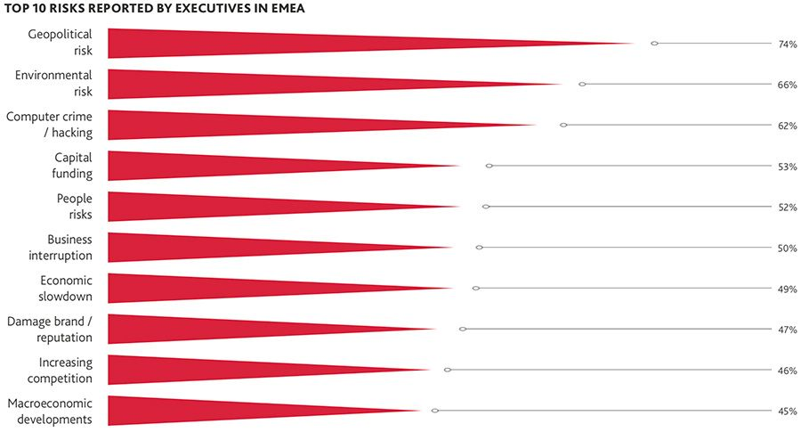 Top ten risks to businesses in EMEA