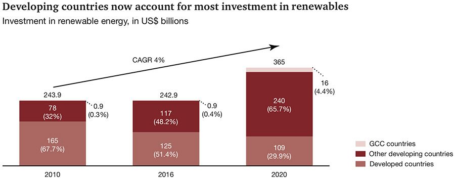 Developing countries now account for most investment in renewables
