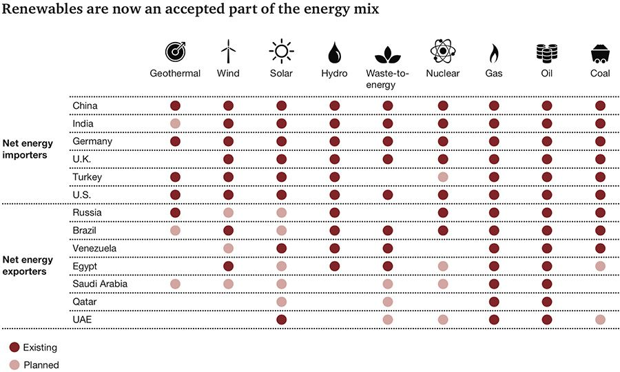 Renewables in the energy mix per country