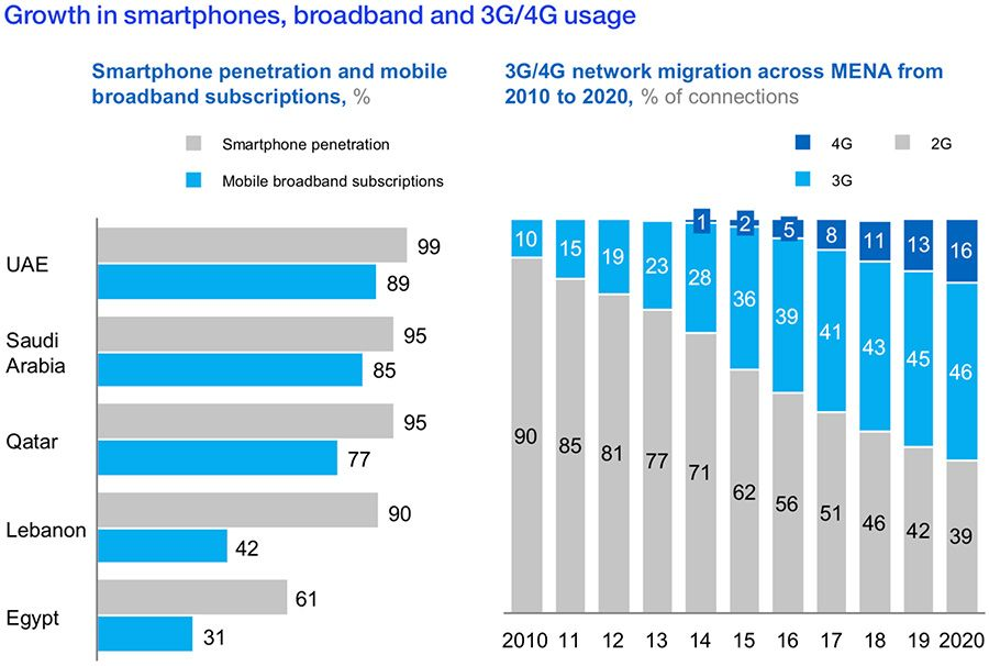 Growth in smartphones, broadband and 3G/4G usage in Middle East