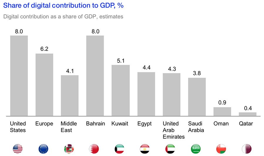 Share of digital contribution to GDP in Middle East